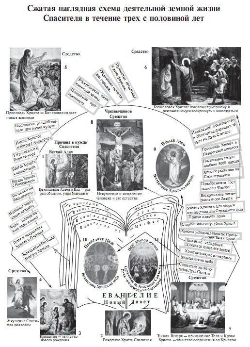 Догматическое Богословие Помазанский